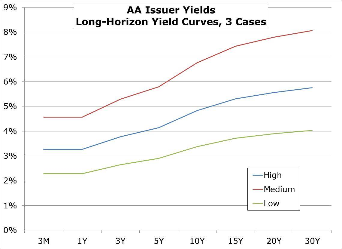 Yield_curves_high_med_low