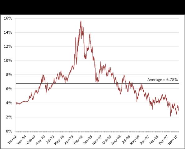 50Y of USTnote yields