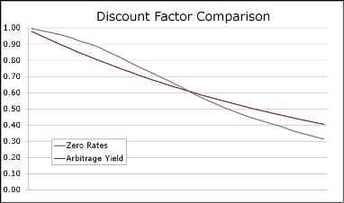Discount Factor Comparison