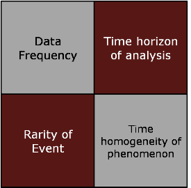 frequentist vs subjective data