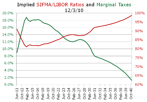 Implied SIFMA/LIB and Tax Rates