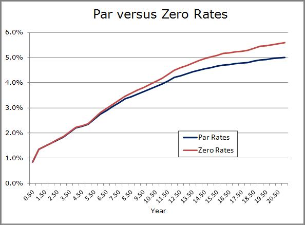 Par vs Zero graph