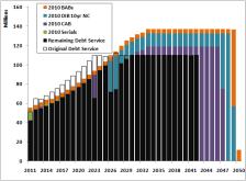 Better debt service chart