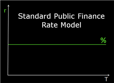 Straight line rate model