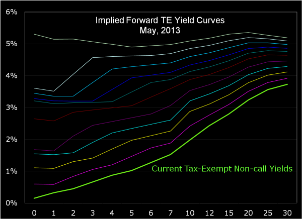 TE Forward Yields